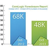 corelogic foreclosure report january 2014